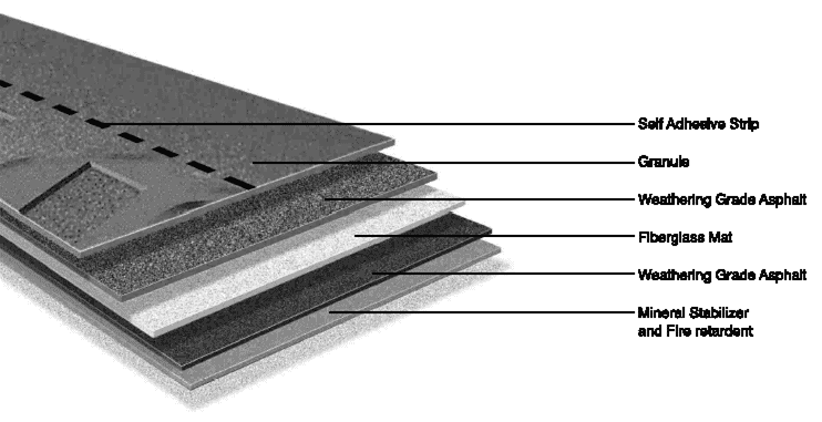 Laminated Or Dimensional Shingles Roofing Coquitlam
